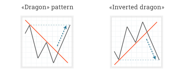 dragon pattern and inverted dragon pattern examples