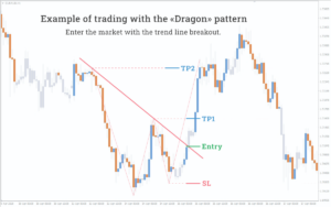 dragon pattern trading example