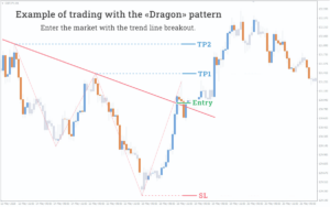 example of trading with the dragon pattern