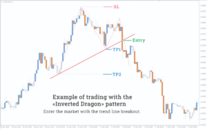 example of trading with the inverted dragon pattern