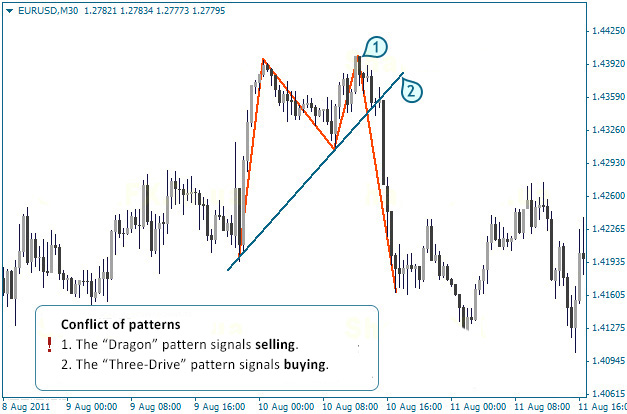 Dragon Pattern In Forex Fxssi Forex Sentiment Board