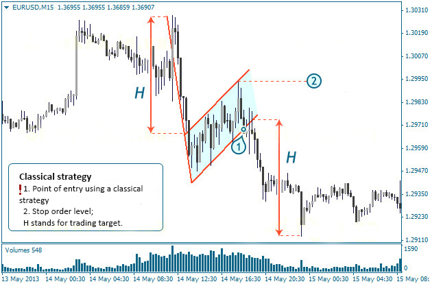 Classical Trading Strategy