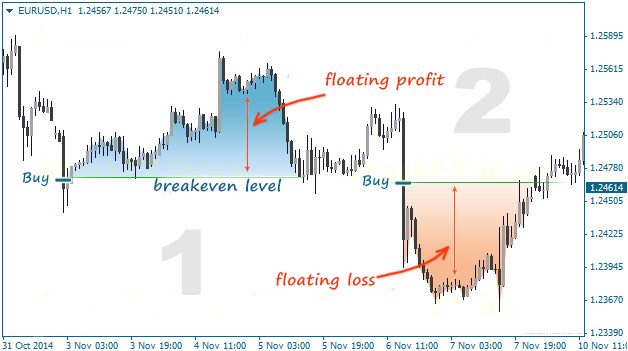 Psychology Of Breakeven In Forex Fxssi Forex Sentiment Board