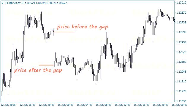forex gap definition