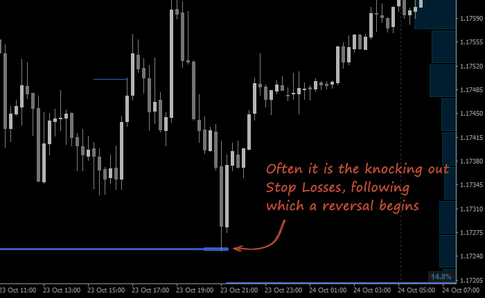 Indicator Of The Crowd S Stop Loss Clusters For Mt4 Fxssi