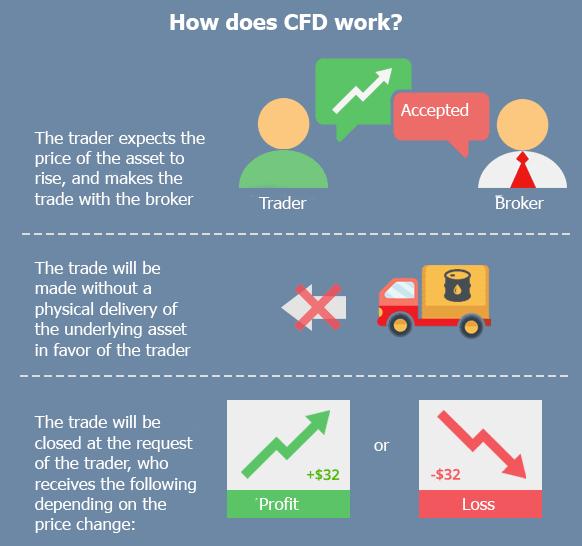 app für bitcoin trading demo cfd broker explained
