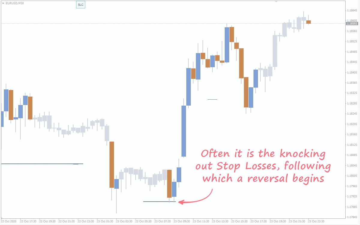 trading with the indicator