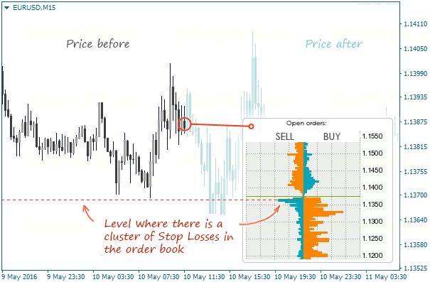 futures volumes vs order book