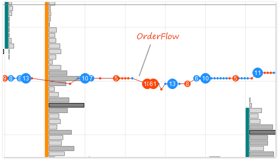 atas order flow