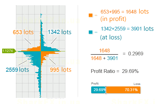 how to calculate the percentage of winning traders