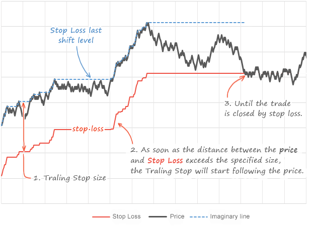 how does a trailing stop work