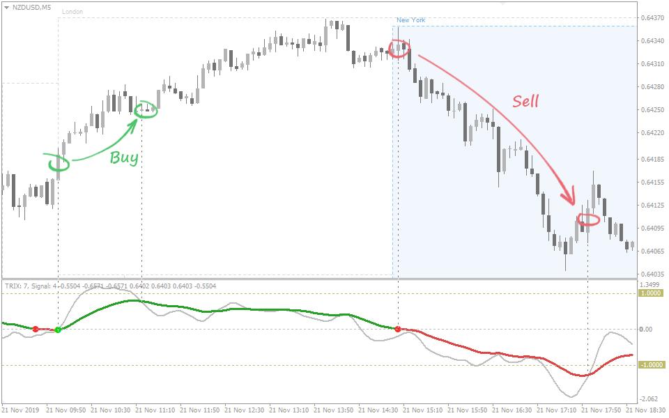 Signal: Trix crosses the zero line