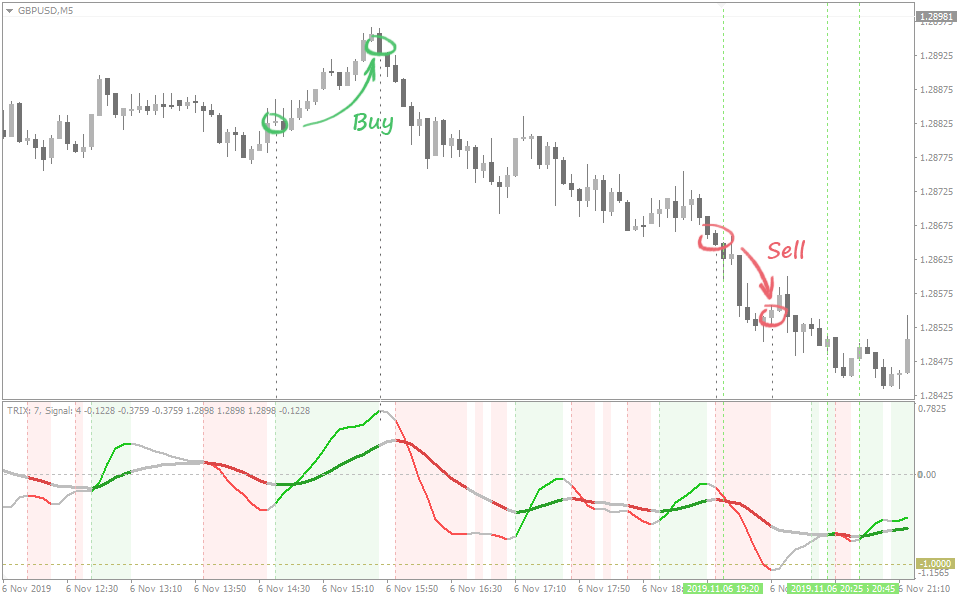 Signal: Trix move in same direction