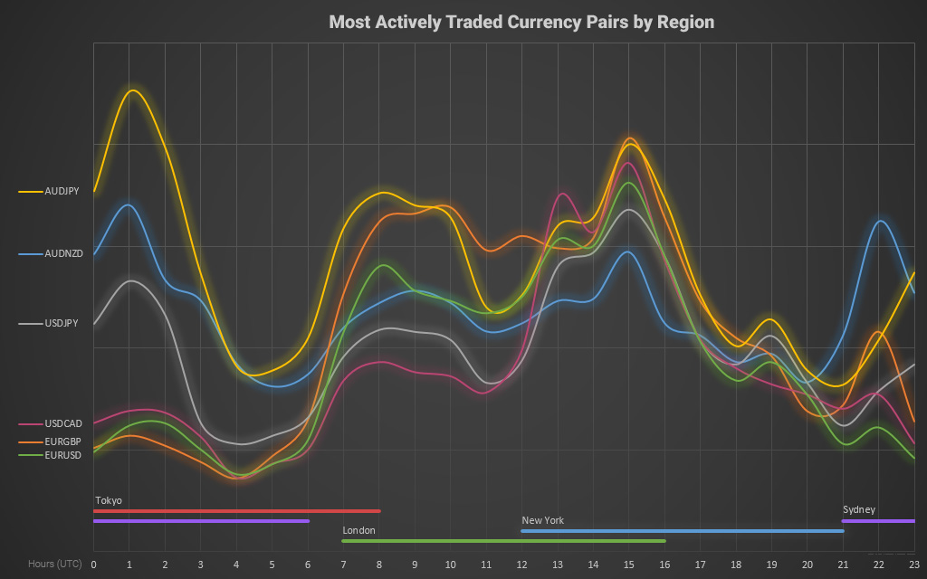 The activity of currency pairs depending on the trading session
