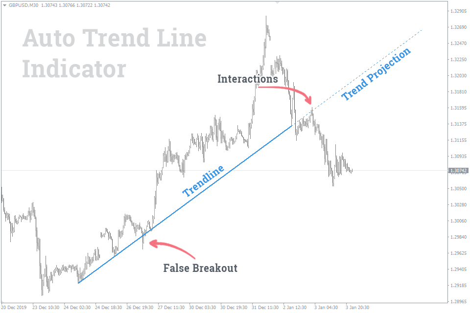 auto trendline indicator for mt4