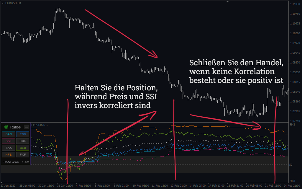 Verhältnisse - Korrelationsstrategie