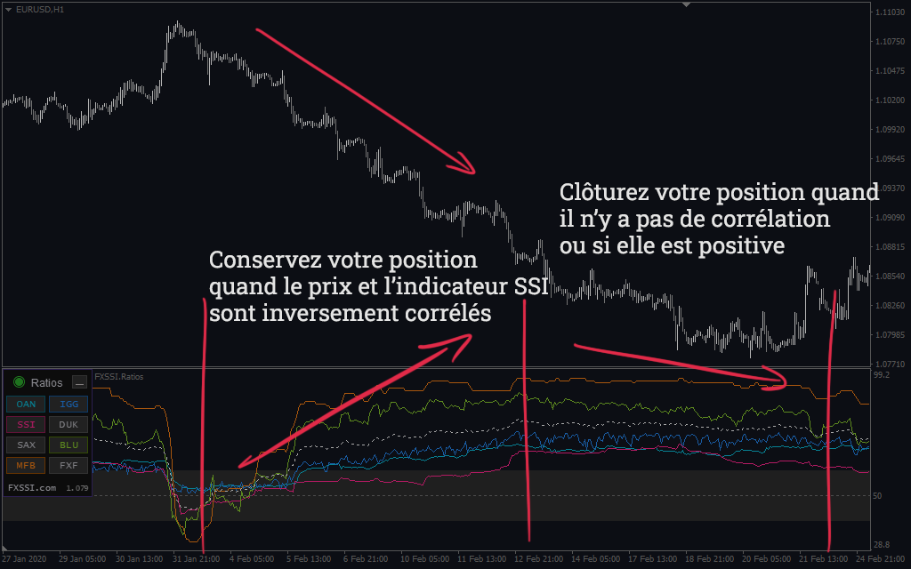 Ratios – stratégie de corrélation