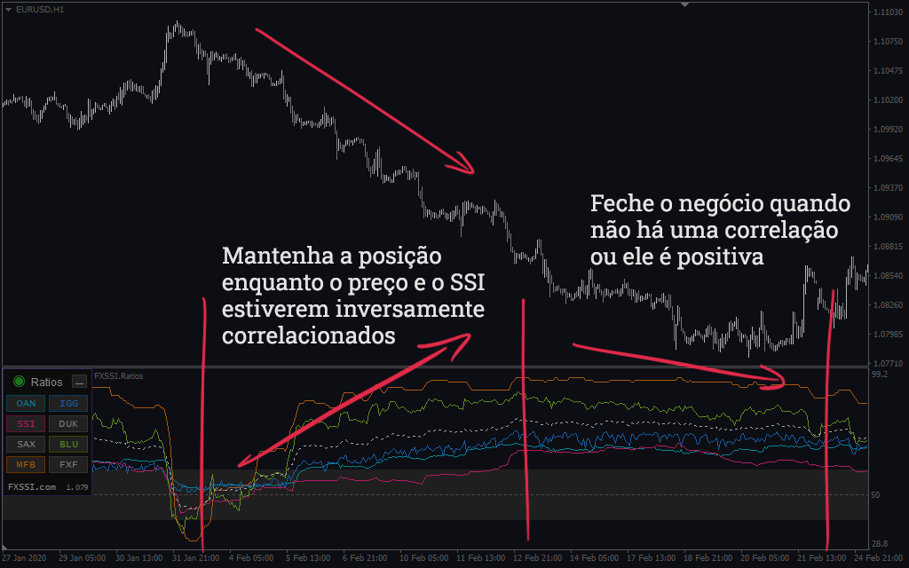 Proporções - estratégia de correlação
