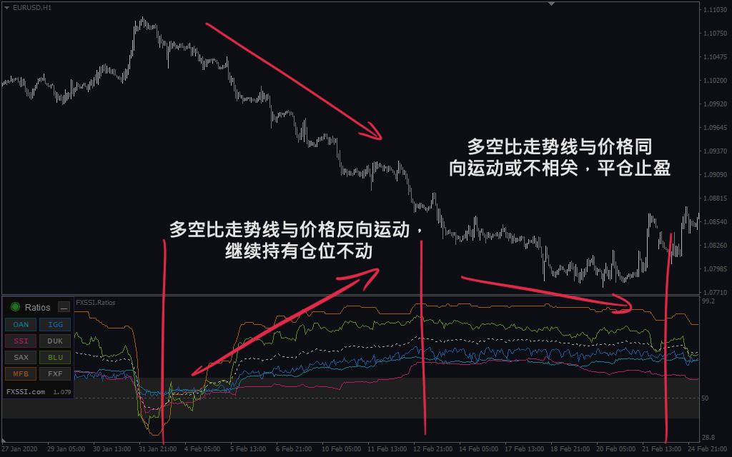 多空比走势线 – 结合价格的分析方法