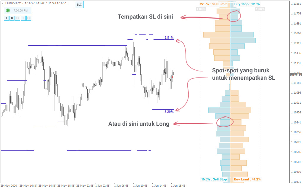 Menempatkan Stop Loss dengan Indikator SLC