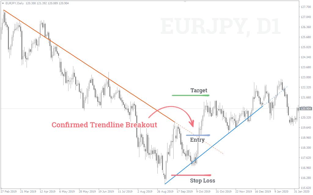 Trendlinien-Breakout-Strategie