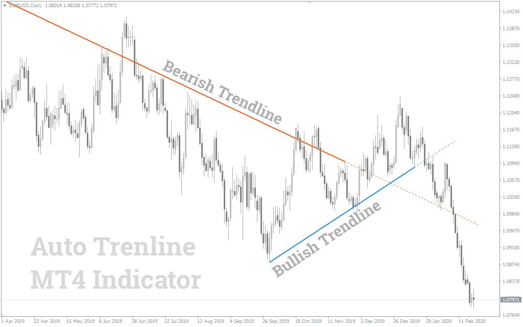 Indicateur Auto Trendline Mt4