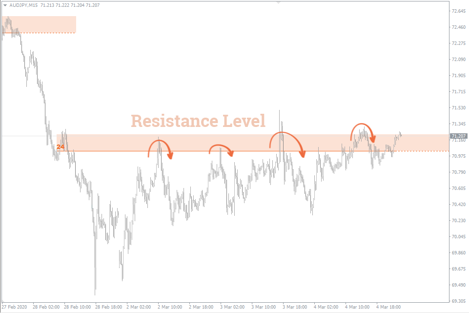 №2 resistance-level