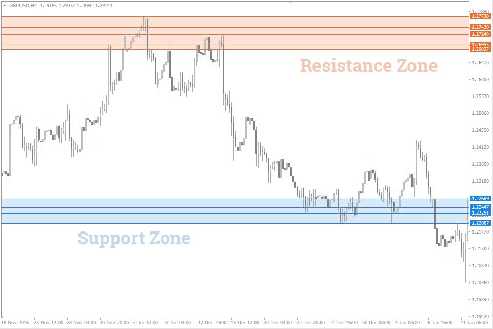 №4 support-resistance-zones