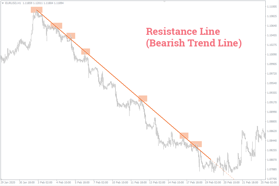 №6 support-resistance-lines