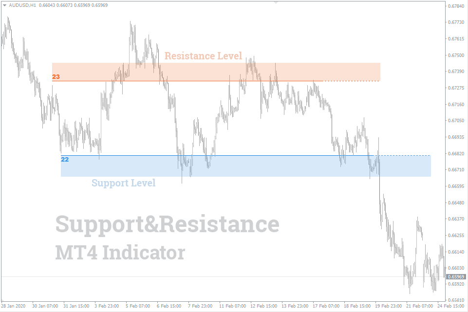 №7 support-and-resistance-indicator