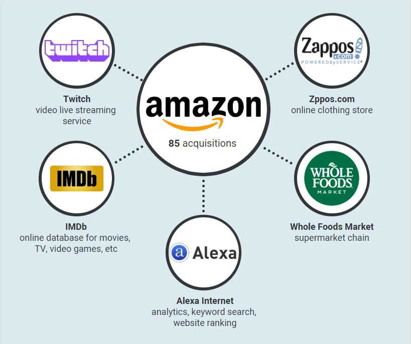 Amazon Tochtergesellschaften