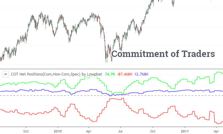 Commitment of Traders   Free cot charts   cot software   cot data