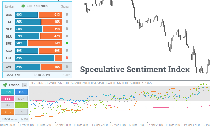 Sentiment Analysis In Forex And The Indicators Required Fxssi