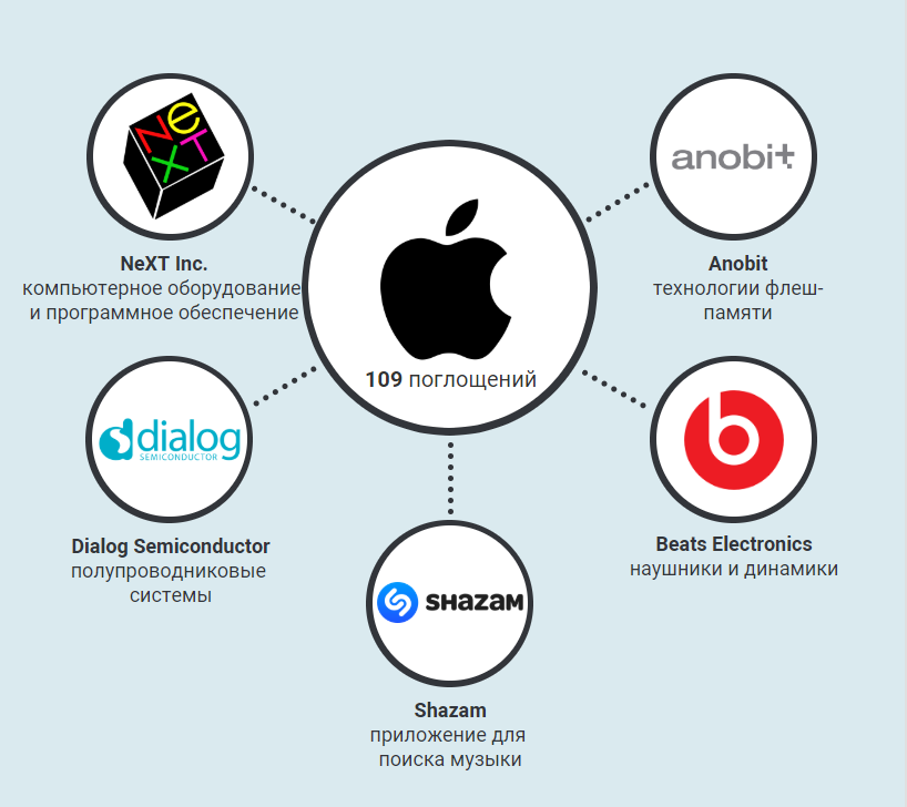 Дочерние компании Apple