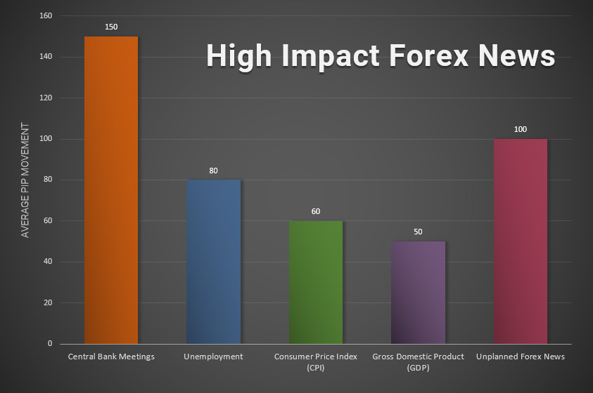 List of high impact forex news pdf