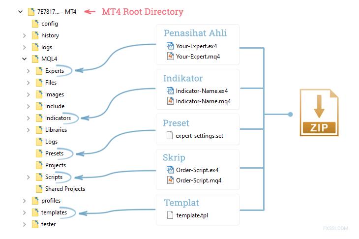 Instalasi file umum untuk MT4