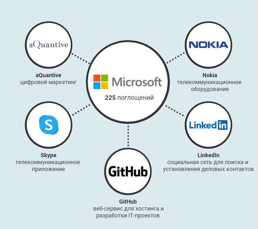 Дочерние компании Microsoft