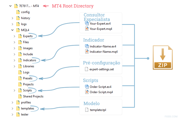 Instalação de arquivos gerais para o MT4