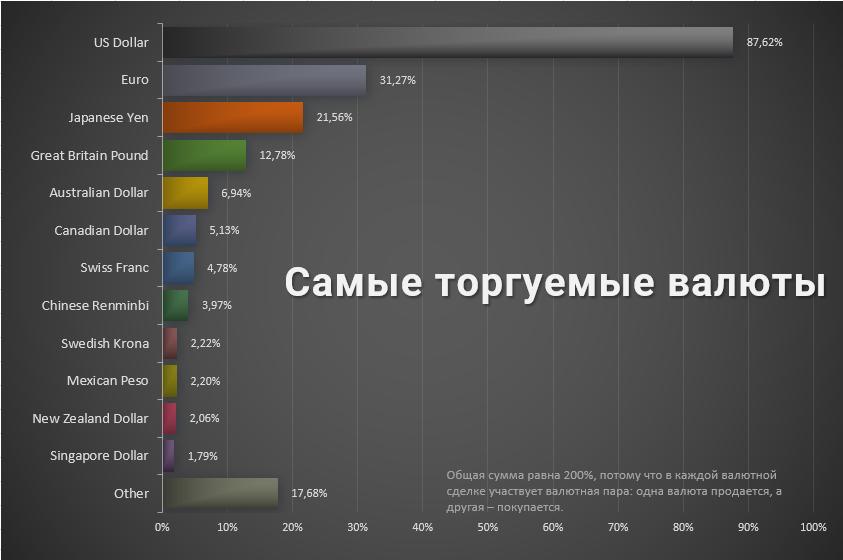 Список самых торгуемых валют
