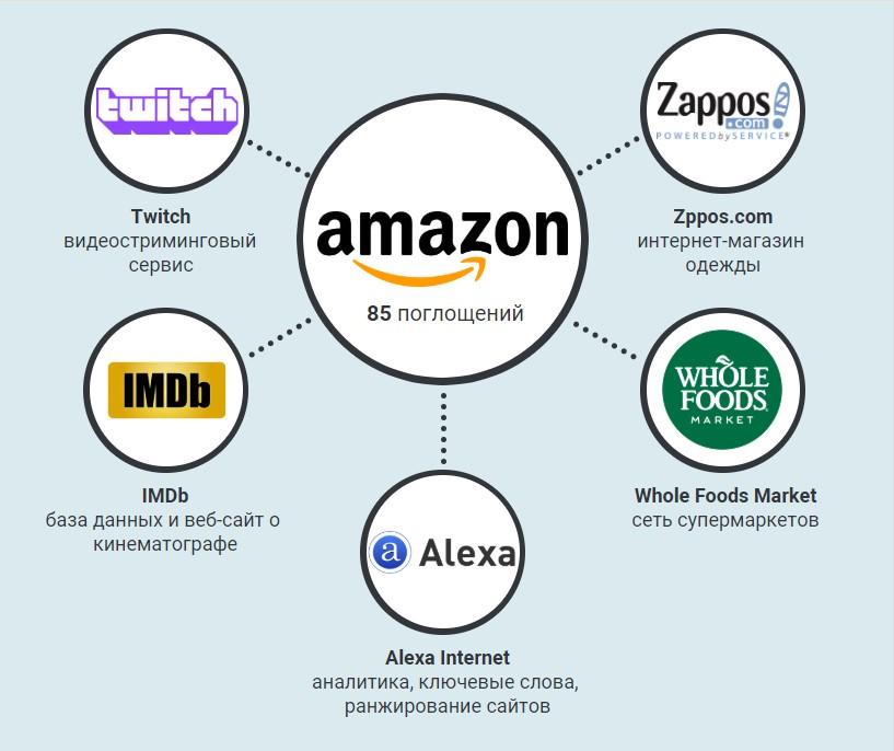 Дочерние компании Amazon