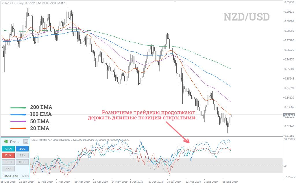 медвежий тренд пары EUR/JPY