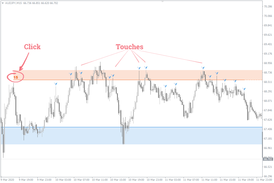 touches support and resistance