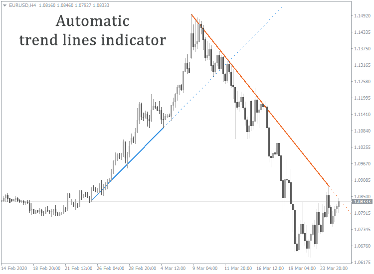how to determine forex trend direction pdf
