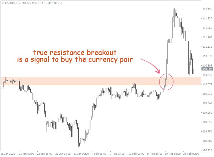Resistance Breakout