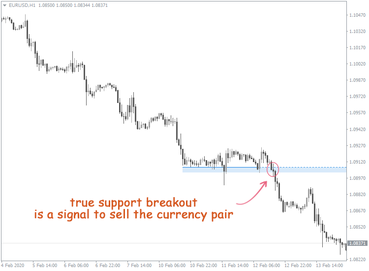 Support Breakout