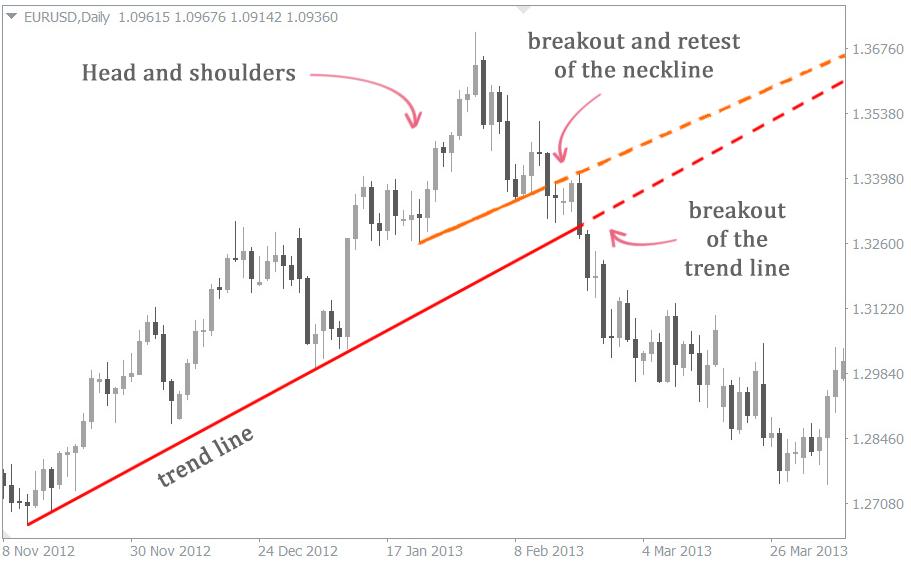 Determining Trend Reversals in the Market