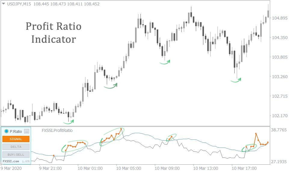 Determining Trend Reversals forex