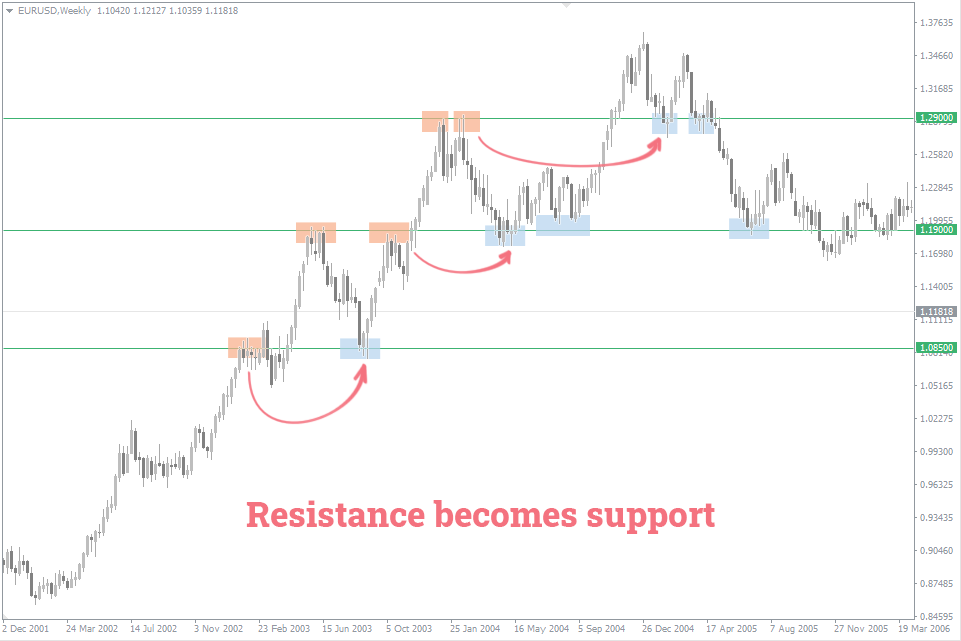 №5 support-becomes-resistance