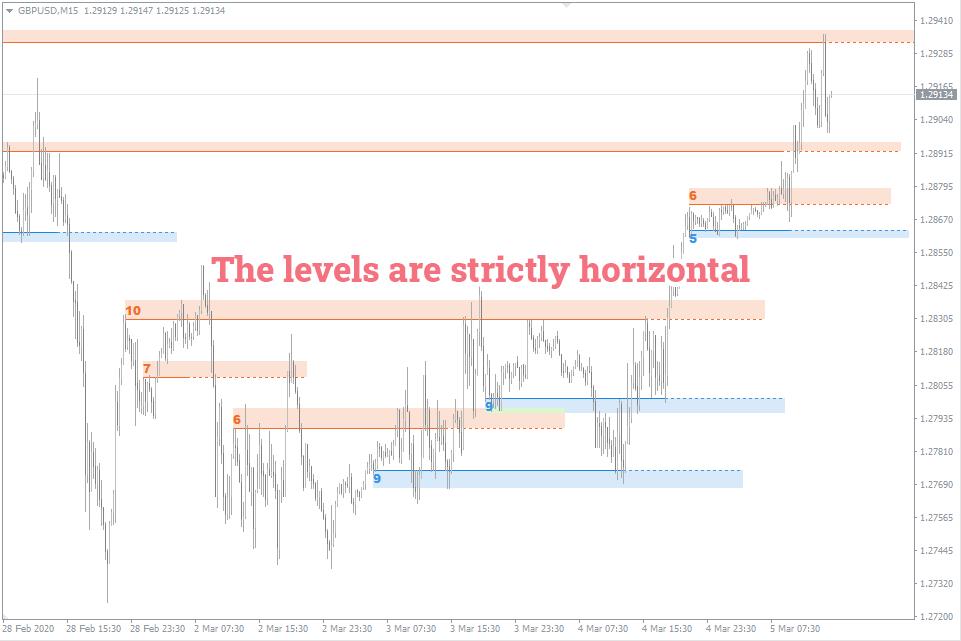 №3 sr-levels-horizontal-only