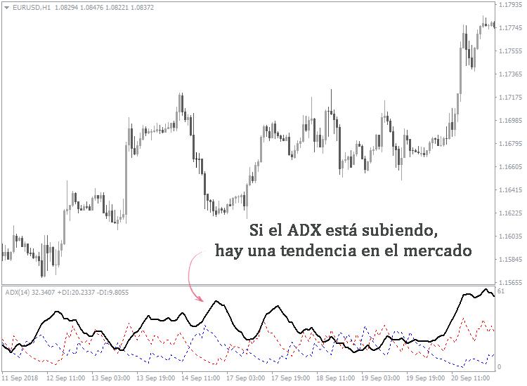 cómo identificar la dirección del mercado de valores